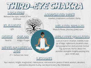 Universal_Healings_Thirdeye_Chakra