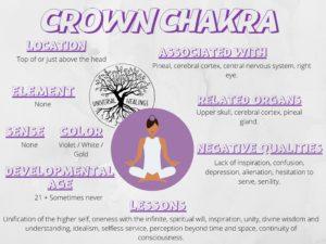 Crown_chakra_Chart